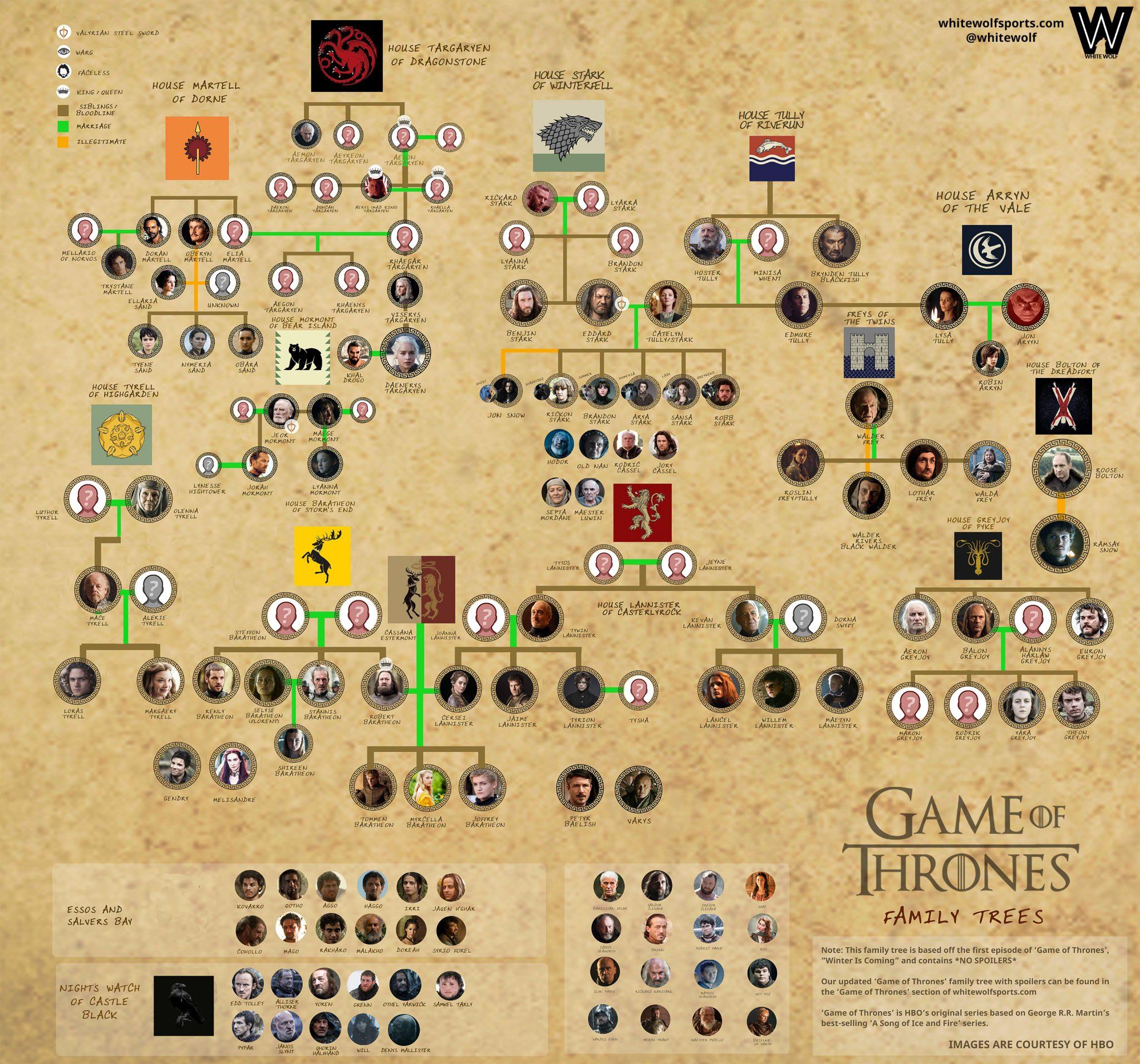 Stammbäume Game Of Thrones